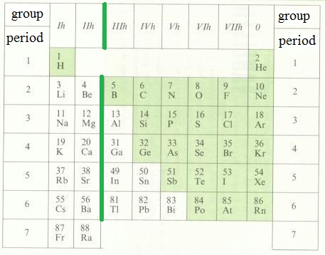 Chemistry tables main groups of the periodic table urtaz Gallery