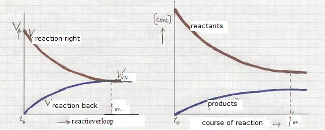 how to change reaction rates of alcohol