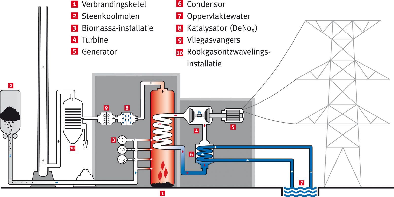 plastic pvc buizen elektriciteit
