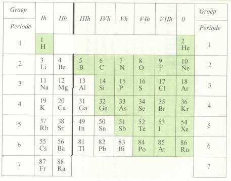 reactie magnesium zoutzuur